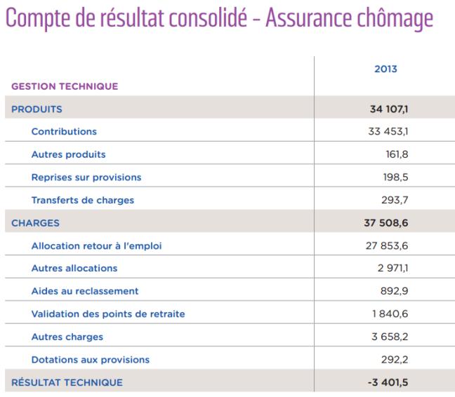 source Unédic - résultat -3.4 milliards €